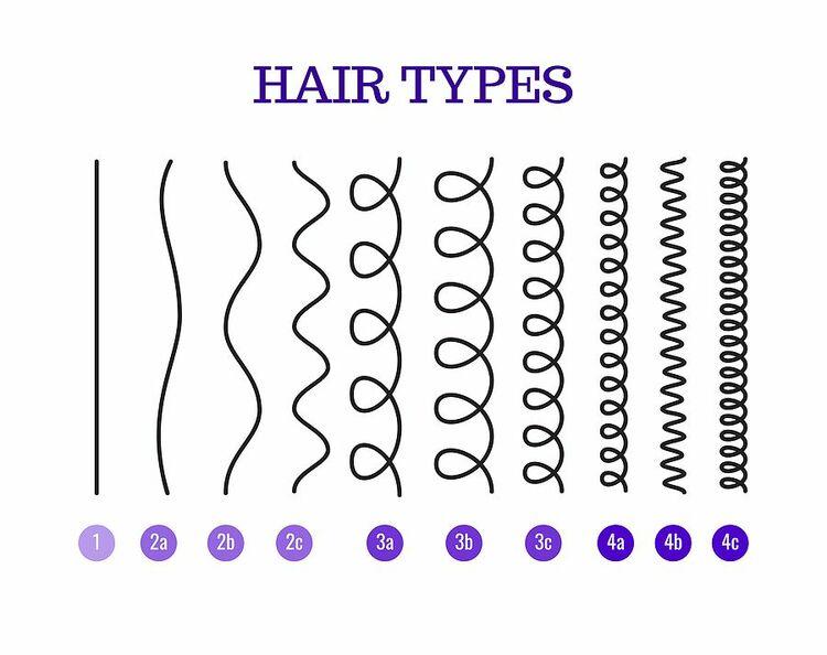 Hair curl chart
