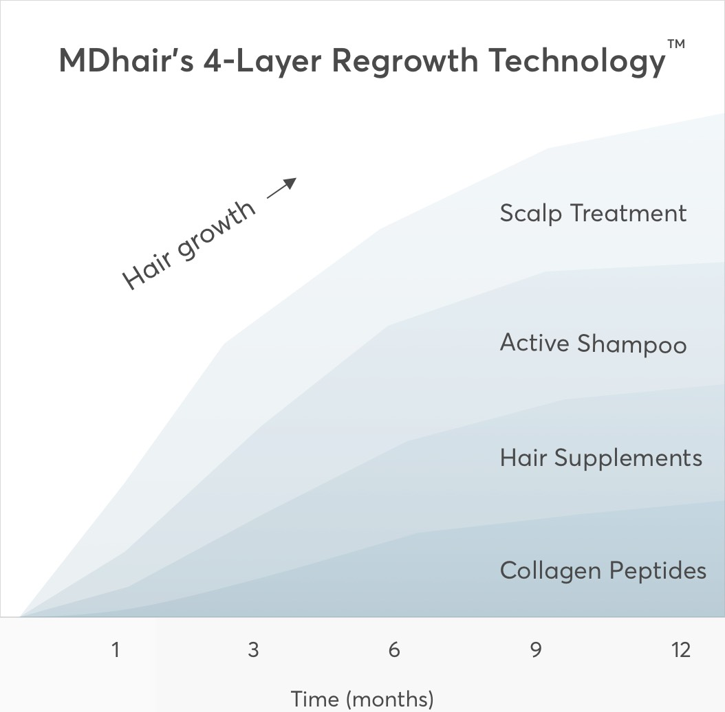 The 4 layer regrowth technology v3 2x